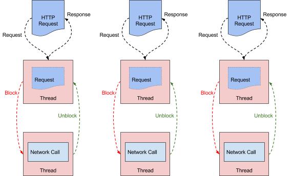API网关性能比较:NGINX vs  ZUUL vs  Spring Cloud Gateway vs
