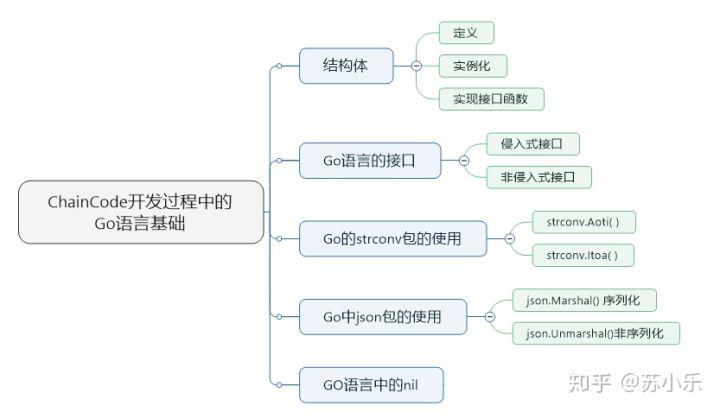 17-HyperLedger-Fabric基础-开发ChainCode的Go语言基础