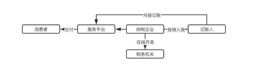 电子发票区块链应用调查(上)|标准共识