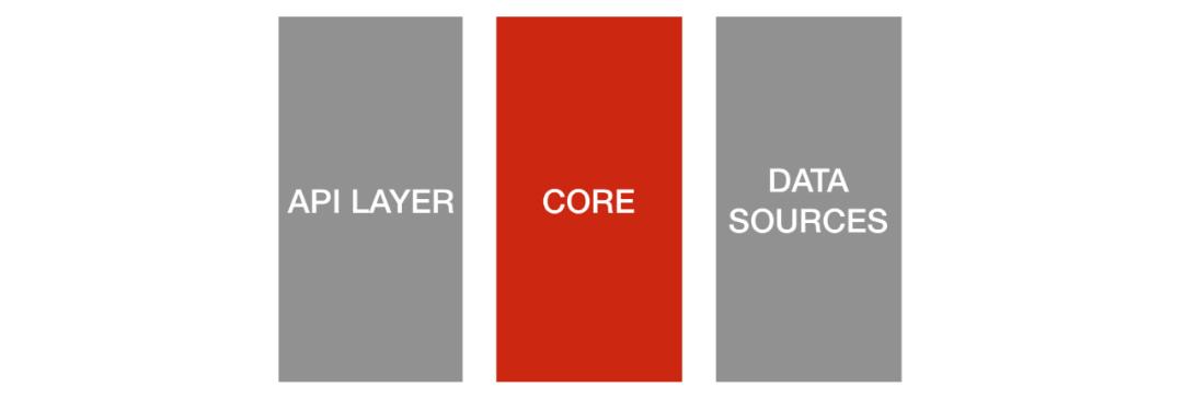 Netflix 的六边形架构实践