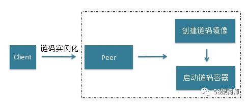 58区块链服务平台BaaS的设计与实践