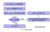 【区块链笔记整理】区块链中的oracle预言机