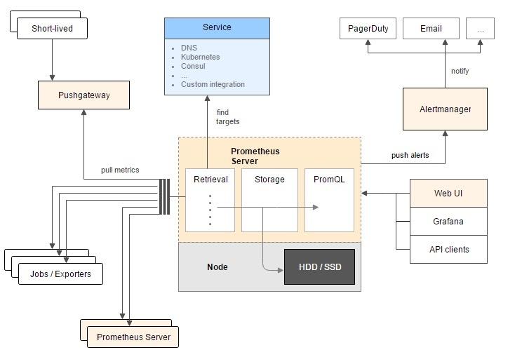 使用 prometheus 和 grafana 监控 linux 机器